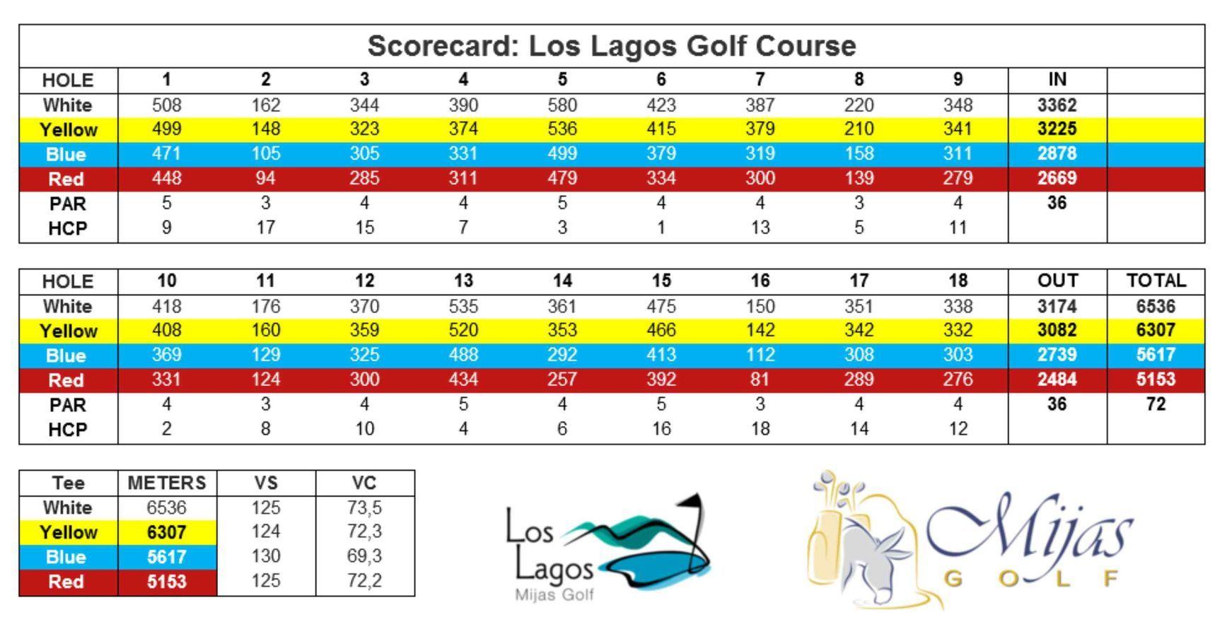 Scorecard Los Lagos