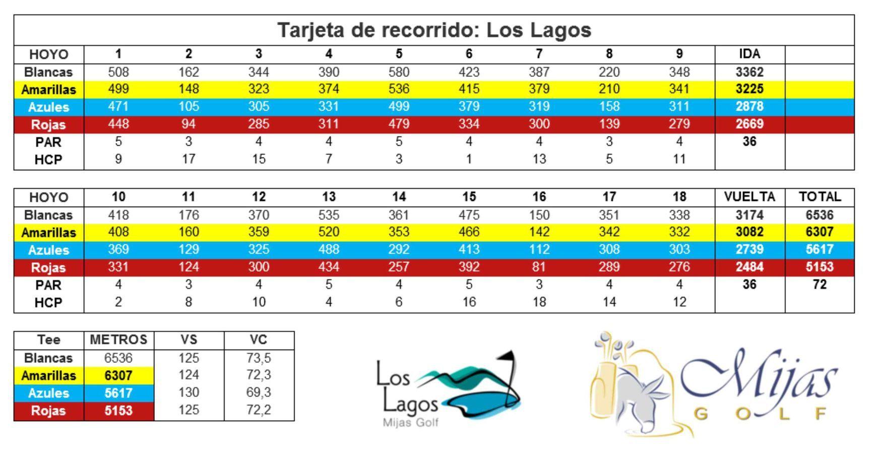 Tarjeta de Recorrido Los Lagos