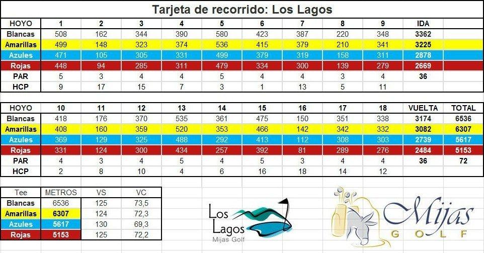 Mijas Golf Los Lagos tarjeta de recorrido