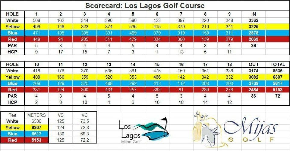 Mijas Golf Los Lagos scorecard